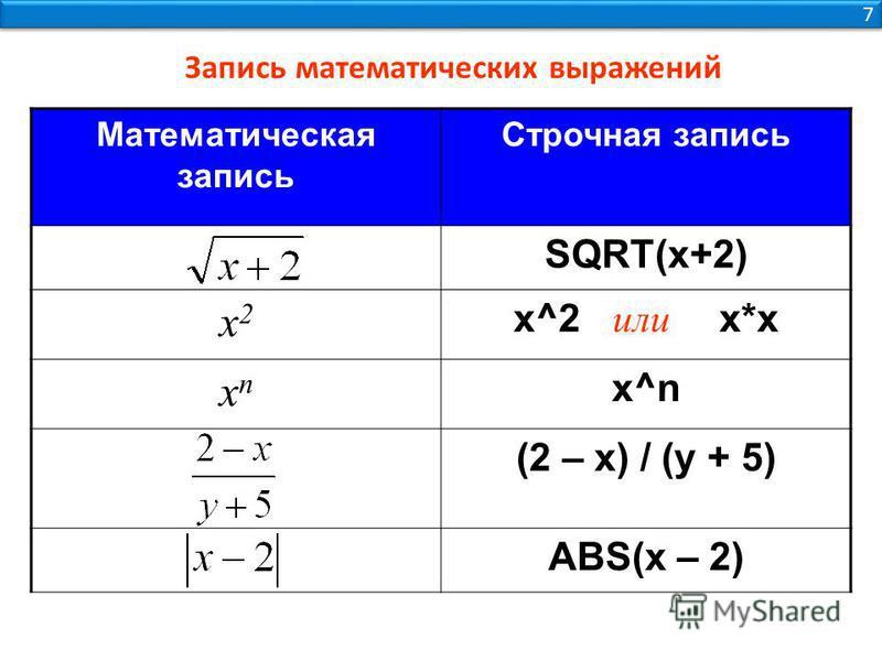 Запись математических выражений Математическая запись Строчная запись SQRT(x+2) x2x2 x^2 или х*х xnxn x^n (2 – x) / (y + 5) ABS(x – 2) 7 7