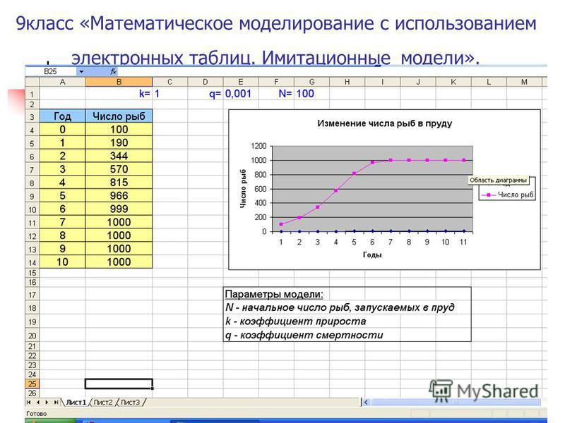 Никифрова Л.Г.Экономическая гимназия 9 класс «Математическое моделирование с использованием электронных таблиц. Имитационные модели».