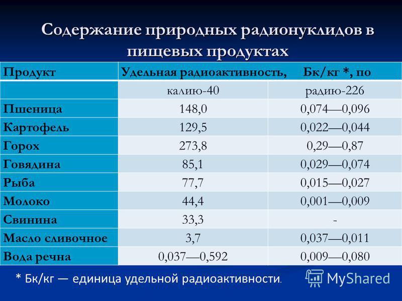 Содержание природных радионуклидов в пищевых продуктах Продукт Удельная радиоактивность, Бк/кг *, по калию-40 радию-226 Пшеница 148,00,0740,096 Картофель 129,50,0220,044 Горох 273,80,290,87 Говядина 85,10,0290,074 Рыба 77,70,0150,027 Молоко 44,40,001