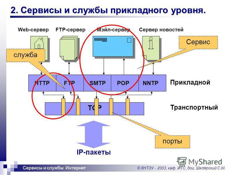 © КНТЭУ - 2003, каф. ИТС, доц. Шклярский С.М. Сервисы и службы Интернет 2. Сервисы и службы прикладного уровня. HTTPFTPSMTPPOPNNTP IP-пакеты Прикладной Транспортный TCP Web-серверFTP-сервер Мэйл-сервер Сервер новостей порты служба Сервис