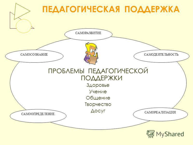 ПЕДАГОГИЧЕСКАЯ ПОДДЕРЖКА ПРОБЛЕМЫ ПЕДАГОГИЧЕСКОЙ ПОДДЕРЖКИ Здоровье Учение Общение Творчество Досуг САМОСОЗНАНИЕ САМООПРЕДЕЛЕНИЕ САМОРЕАЛИЗАЦИЯ САМОДЕЯТЕЛЬНОСТЬ САМОРАЗВИТИЕ
