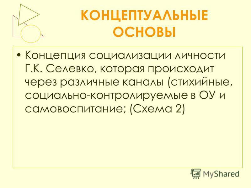 КОНЦЕПТУАЛЬНЫЕ ОСНОВЫ Концепция социализации личности Г.К. Селевко, которая происходит через различные каналы (стихийные, социально-контролируемые в ОУ и самовоспитание; (Схема 2)