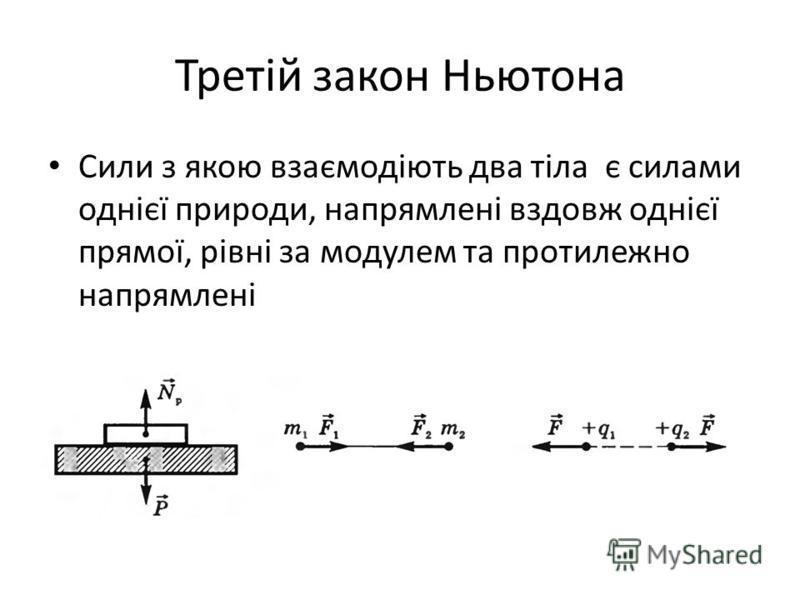 Третій закон Ньютона Сили з якою взаємодіють два тіла є силами однієї природи, напрямлені вздовж однієї прямої, рівні за модулем та протилежно напрямлені