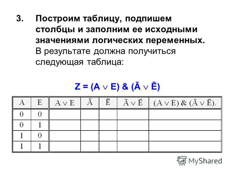 3. Построим таблицу, подпишем столбцы и заполним ее исходными значениями логических переменных. В результате должна получиться следующая таблица: Z = (A E) & (Ā Ē)