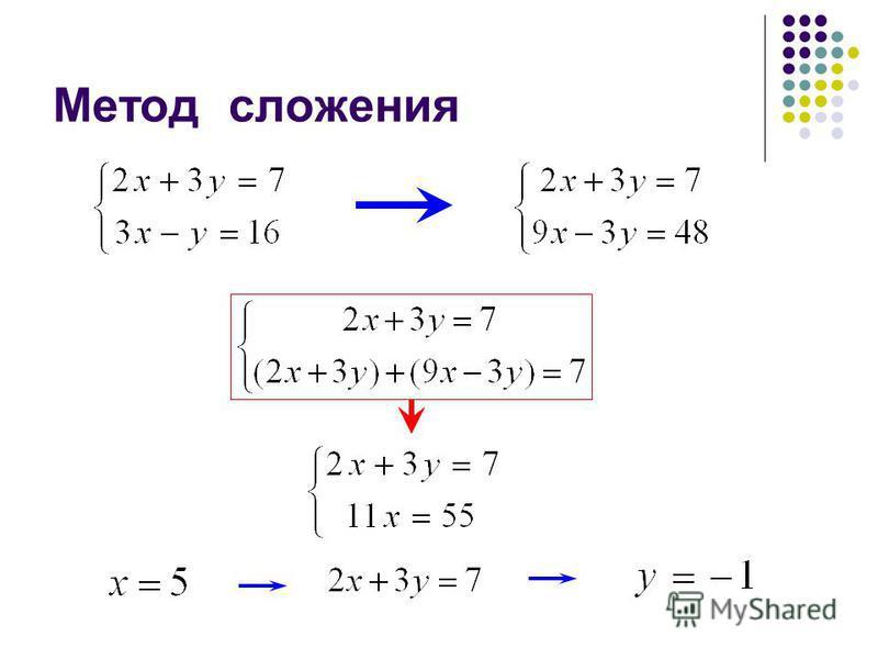 Метод сложения