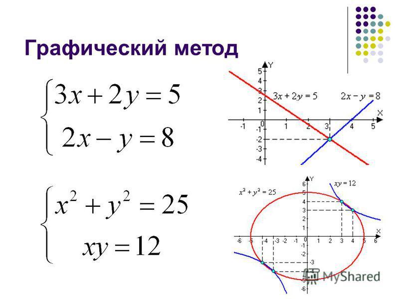 Графический метод