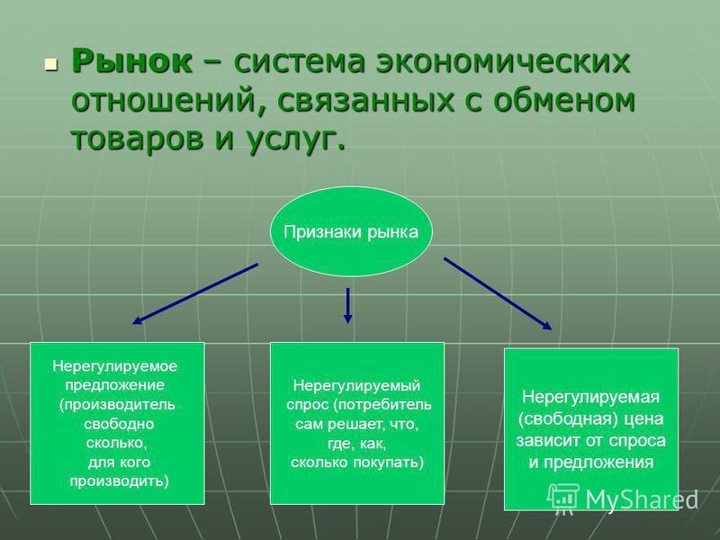 Рынок – система экономических отношений, связанных с обменом товаров и услуг. Рынок – система экономических отношений, связанных с обменом товаров и услуг. Признаки рынка Нерегулируемое предложение (производитель свободно сколько, для кого производит