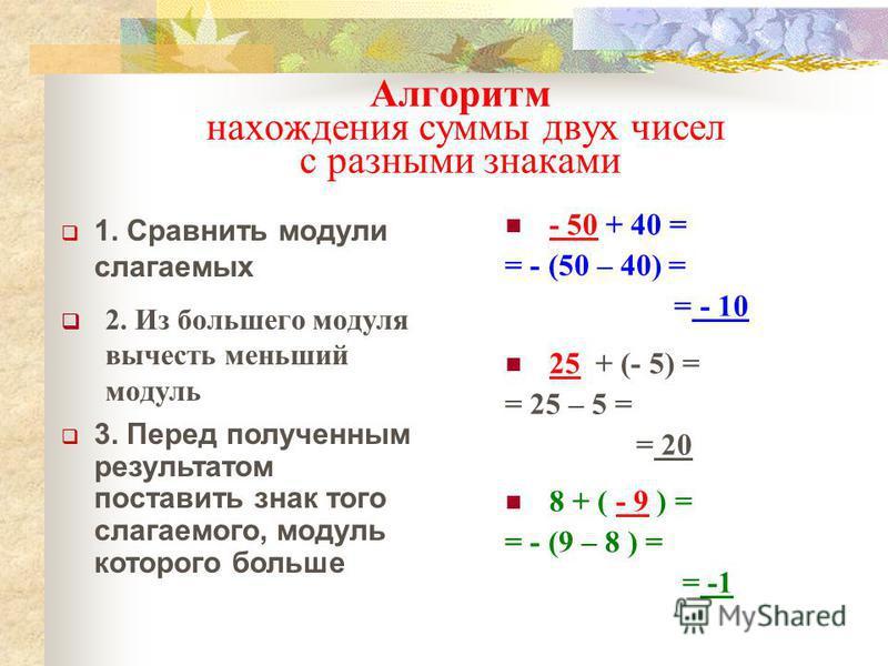 Алгоритм нахождения суммы двух чисел с разными знаками 2. Из большего модуля вычесть меньший модуль - 50 + 40 = = - (50 – 40) = = - 10 25 + (- 5) = = 25 – 5 = = 20 8 + ( - 9 ) = = - (9 – 8 ) = = -1 3. Перед полученным результатом поставить знак того