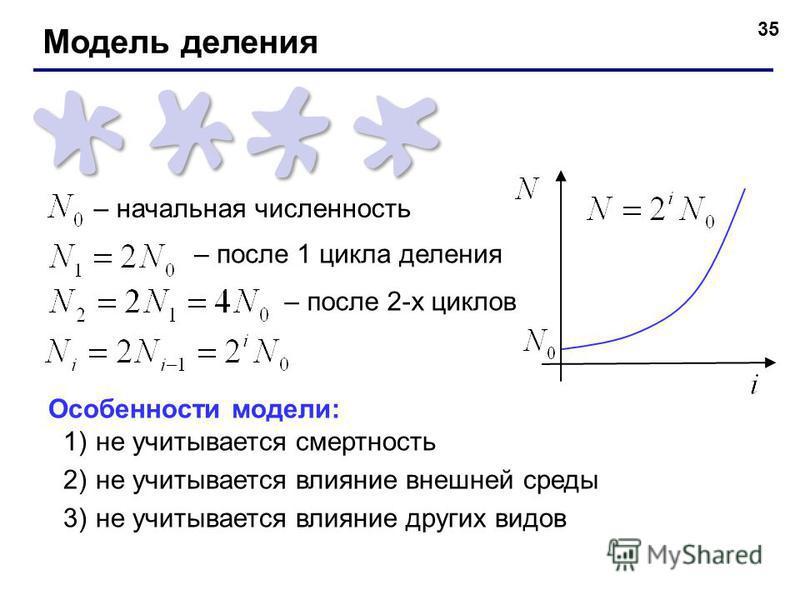 35 – начальная численность – после 1 цикла деления – после 2-х циклов Особенности модели: 1)не учитывается смертность 2)не учитывается влияние внешней среды 3)не учитывается влияние других видов Модель деления