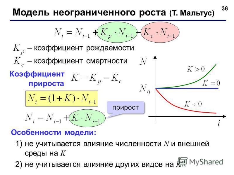 36 – коэффициент рождаемости – коэффициент смертности Особенности модели: 1)не учитывается влияние численности N и внешней среды на K 2)не учитывается влияние других видов на K Коэффициент прироста прирост Модель неограниченного роста (T. Мальтус)