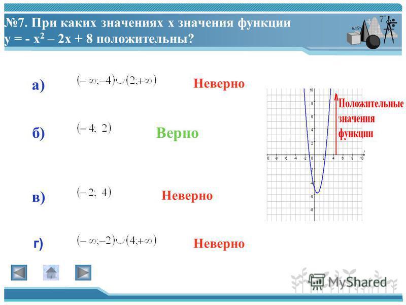 6. Укажите график функции: у = (х + 2) 2 + 1 а) г) в) б) Верно Неверно