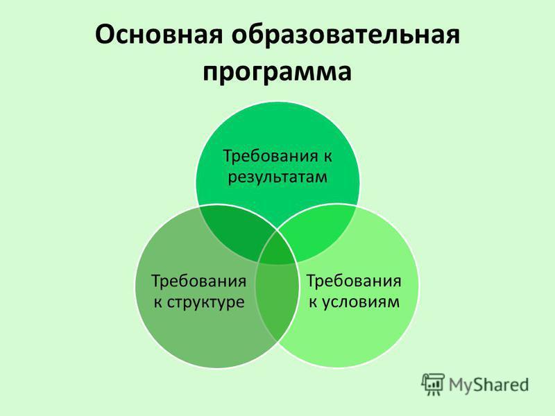 Основная образовательная программа Требования к результатам Требования к условиям Требования к структуре