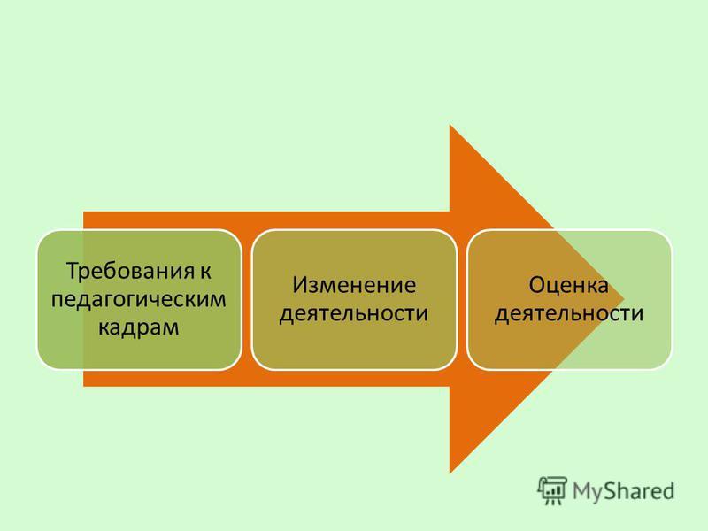 Требования к педагогическим кадрам Изменение деятельности Оценка деятельности