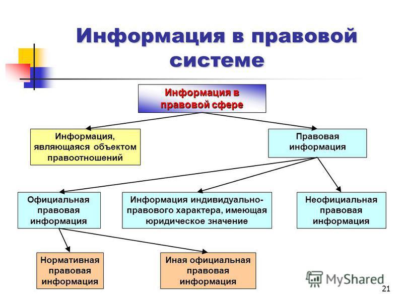 21 Информация в правовой сфере Информация, являющаяся объектом правоотношений Правовая информация Официальная правовая информация Неофициальная правовая информация Информация индивидуально- правового характера, имеющая юридическое значение Нормативна
