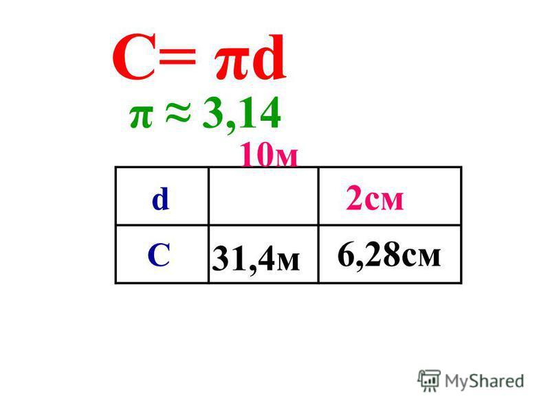 π см С м 31,4 м d C 10 = π d =31,4 ( ) 3,14 2 10 м