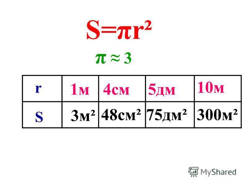 r 2r2r 2r2r 2r2r 2r2r S большого квадрата= 2r 2r = 4r 2 S маленького квадрата= 2r 2 2r 2 < S < 4r 2 S 3r 2 S = πr 2