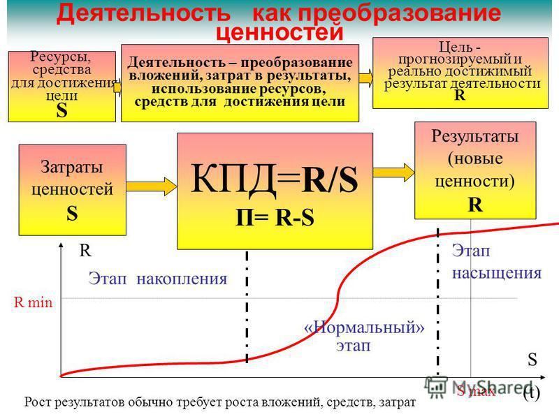 Деятельность как преобразование ценностей КПД= R/S П= R-S Затраты ценностей S Результаты (новые ценности) R R S Этап накопления «Нормальный» этап Этап насыщения (t) R min S max Ресурсы, средства для достижения цели S Цель - прогнозируемый и реально д
