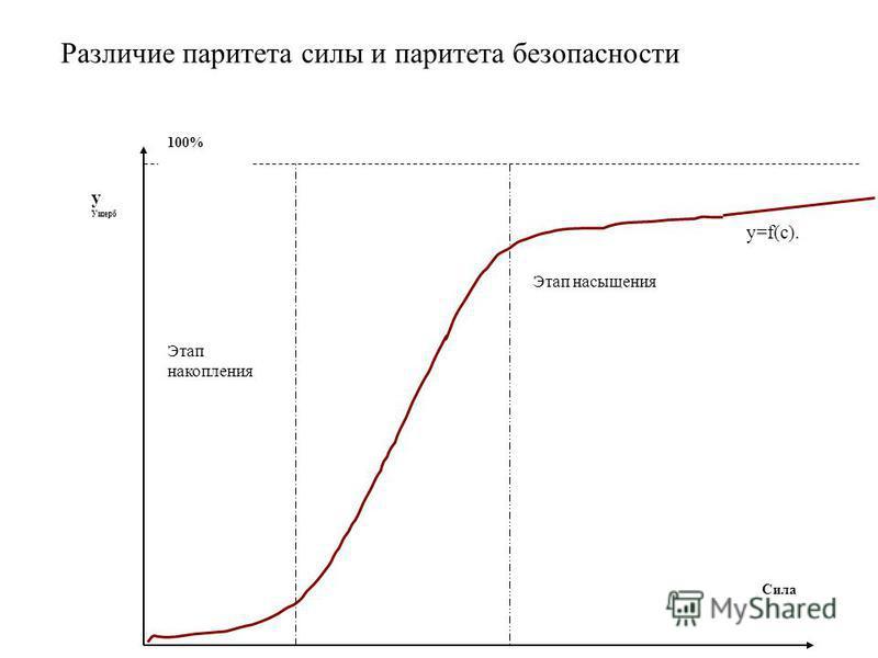 у Ущерб Сила 100% Этап насыщения Этап накопления у=f(с). Различие паритета силы и паритета безопасности