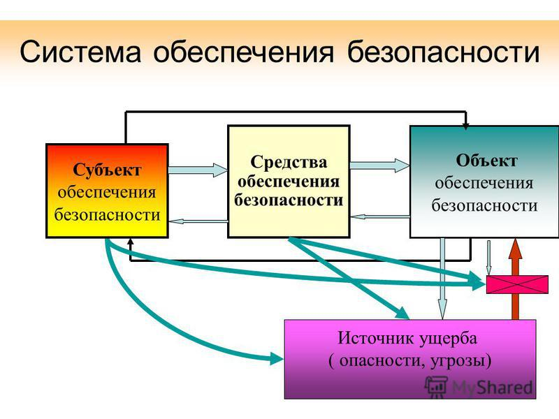 Система обеспечения безопасности Субъект обеспечения безопасности Средства обеспечения безопасности Объект обеспечения безопасности Источник ущерба ( опасности, угрозы)
