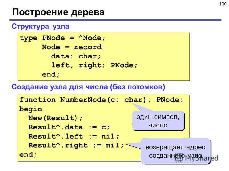 100 Построение дерева Структура узла type PNode = ^Node; Node = record data: char; left, right: PNode; end; type PNode = ^Node; Node = record data: char; left, right: PNode; end; Создание узла для числа (без потомков) function NumberNode(c: char): PN