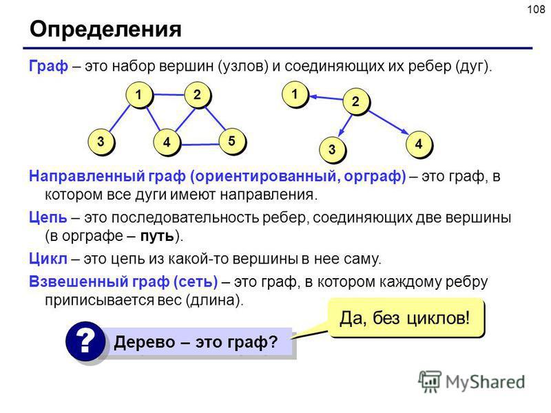 108 Определения Граф – это набор вершин (узлов) и соединяющих их ребер (дуг). Направленный граф (ориентированный, орграф) – это граф, в котором все дуги имеют направления. Цепь – это последовательность ребер, соединяющих две вершины (в орграфе – путь