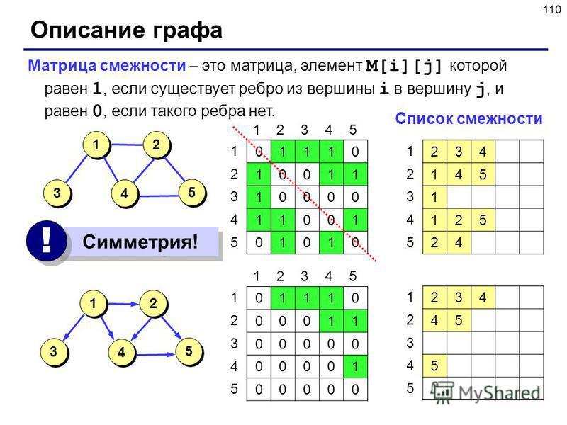 110 Описание графа Матрица смежности – это матрица, элемент M[i][j] которой равен 1, если существует ребро из вершины i в вершину j, и равен 0, если такого ребра нет. 5 5 3 3 2 2 4 4 1 1 01110 10011 10000 11001 01010 12345 1 2 3 4 5 5 5 3 3 2 2 4 4 1