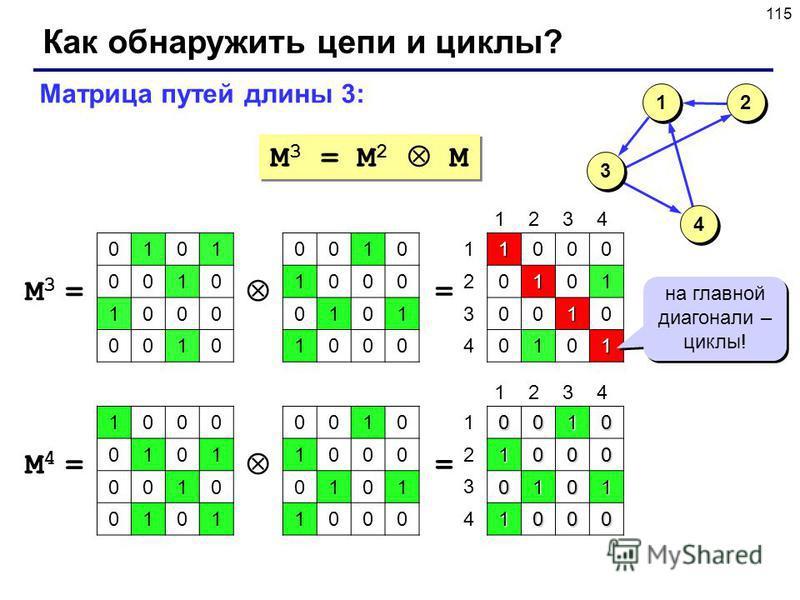115 Как обнаружить цепи и циклы? M 3 = M 2 M Матрица путей длины 3: 0010 1000 0101 1000 M3 =M3 = =1000 0101 0010 0101 1 1 3 3 4 4 2 2 1234 1 2 3 4 0101 0010 1000 0010 на главной диагонали – циклы! 0010 1000 0101 1000 M4 =M4 = =00101000 0101 1000 1234