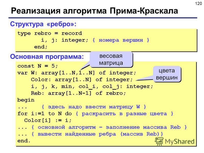 120 Реализация алгоритма Прима-Краскала Структура «ребро»: type rebro = record i, j: integer; { номера вершин } end; type rebro = record i, j: integer; { номера вершин } end; const N = 5; var W: array[1..N,1..N] of integer; Color: array[1..N] of inte