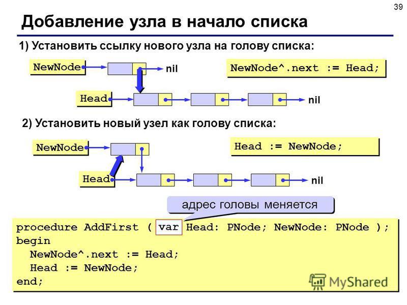 39 Добавление узла в начало списка NewNode Head nil 1) Установить ссылку нового узла на голову списка: NewNode^.next := Head; NewNode Head nil 2) Установить новый узел как голову списка: Head := NewNode; procedure AddFirst ( var Head: PNode; NewNode: