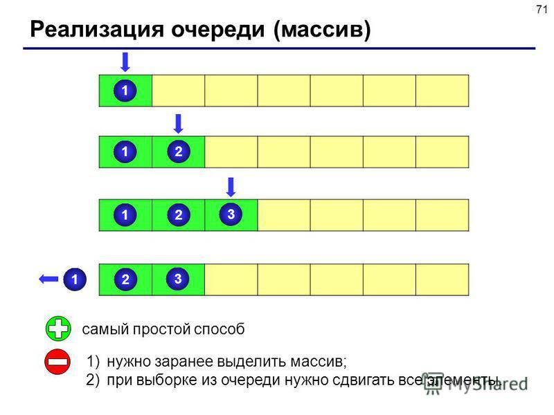 71 Реализация очереди (массив) 1 1 2 1 2 3 1 2 3 самый простой способ 1)нужно заранее выделить массив; 2)при выборке из очереди нужно сдвигать все элементы.