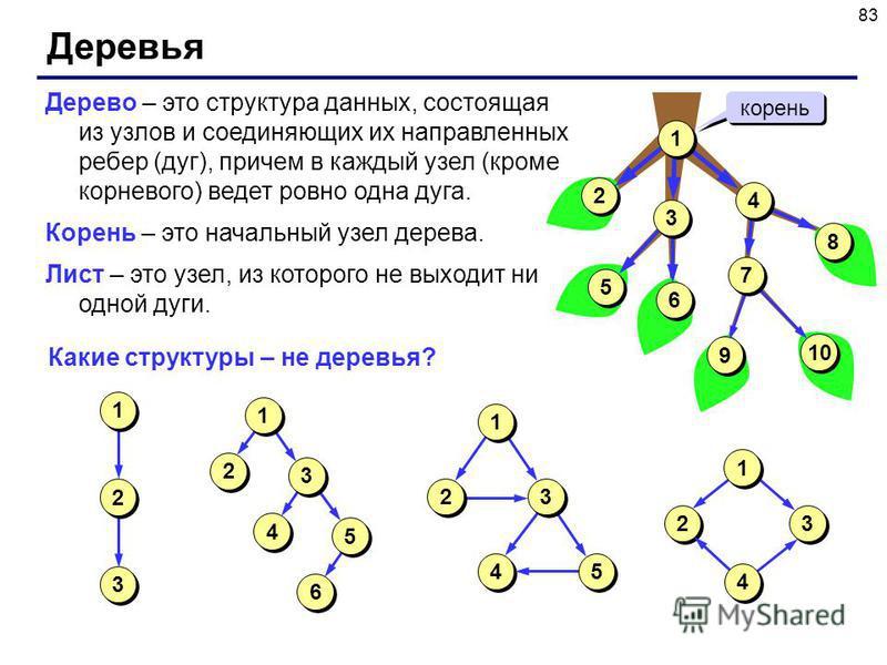 83 Деревья Дерево – это структура данных, состоящая из узлов и соединяющих их направленных ребер (дуг), причем в каждый узел (кроме корневого) ведет ровно одна дуга. Корень – это начальный узел дерева. Лист – это узел, из которого не выходит ни одной