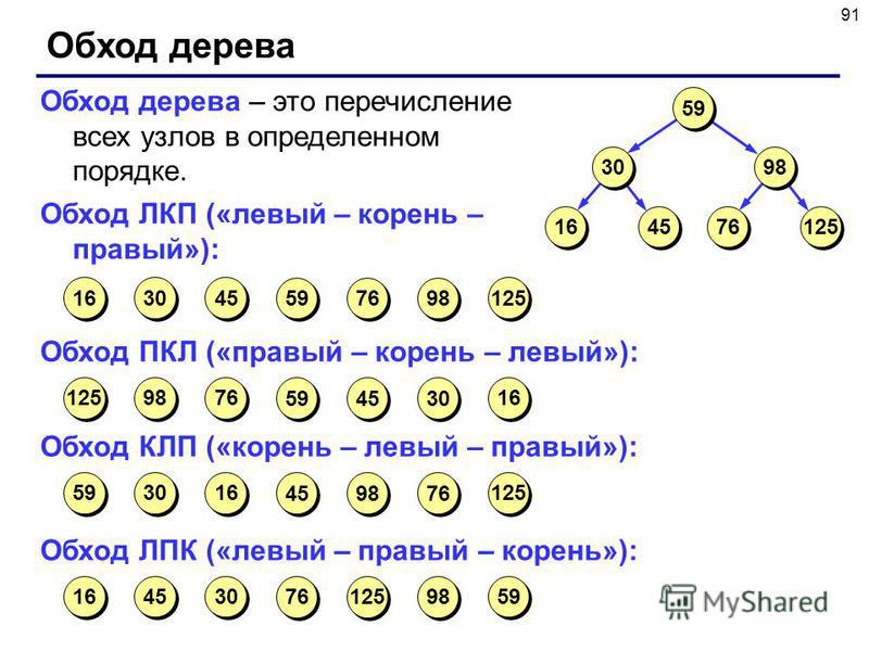 91 Обход дерева 16 45 30 76 125 98 59 Обход дерева – это перечисление всех узлов в определенном порядке. Обход ЛКП («левый – корень – правый»): 125 98 76 45 59 30 16 Обход ПКЛ («правый – корень – левый»): 16 30 45 76 59 98 125 Обход КЛП («корень – ле