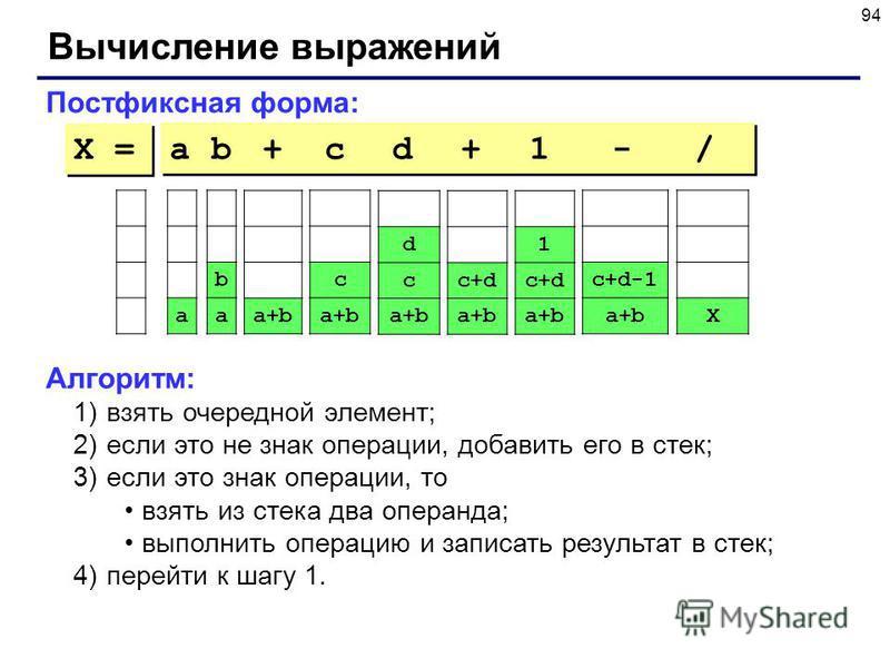 94 Вычисление выражений Постфиксная форма: a b + c d + 1 - / Алгоритм: 1)взять очередной элемент; 2)если это не знак операции, добавить его в стек; 3)если это знак операции, то взять из стека два операнда; выполнить операцию и записать результат в ст