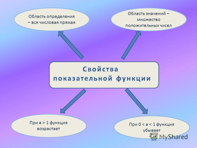 Область определения – вся числовая прямая При 0 < a < 1 функция убывает При a > 1 функция возрастает Область значений – множество положительных чисел