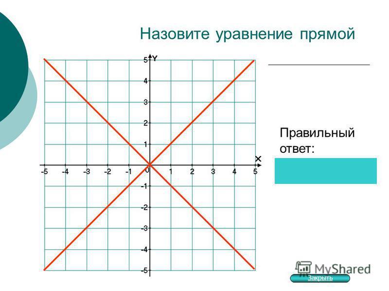 Назовите уравнение прямой Правильный ответ: Закрыть