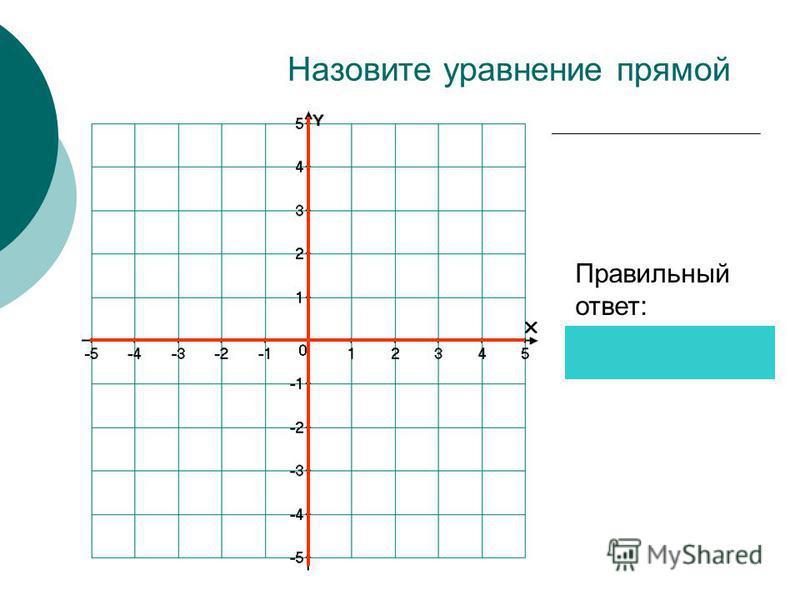 Назовите уравнение прямой Правильный ответ: