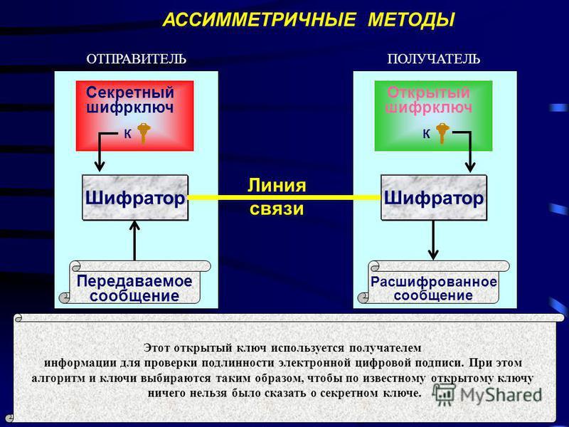 ОТПРАВИТЕЛЬПОЛУЧАТЕЛЬ Передаваемое сообщение Шифратор Открытый шифр ключ К АССИММЕТРИЧНЫЕ МЕТОДЫ Расшифрованное сообщение Шифратор Секретный шифр ключ К Линия связи Ассиметричные методы - это методы, реализуемые с помощью асимметричных алгоритмов. Ос
