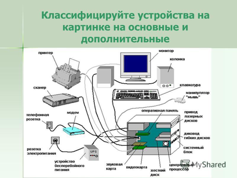 Классифицируйте устройства на картинке на основные и дополнительные