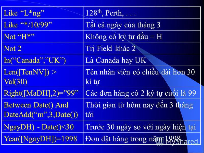 Like L*ng128 th, Perth,... Like */10/99Tt c ngày ca tháng 3 Not H*Không có ký t đu = H Not 2Tr Field khác 2 In(Canada,UK)Là Canada hay UK Len([TenNV]) > Val(30) Tên nhân viên có chiu dài hơn 30 kí t Right([MaDH],2)=99Các đơn hàng có 2 ký t cui là 99
