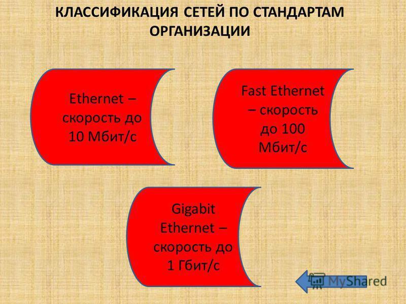 КЛАССИФИКАЦИЯ СЕТЕЙ ПО СТАНДАРТАМ ОРГАНИЗАЦИИ Ethernet – скорость до 10 Мбит/с Fast Ethernet – скорость до 100 Мбит/с Gigabit Ethernet – скорость до 1 Гбит/с