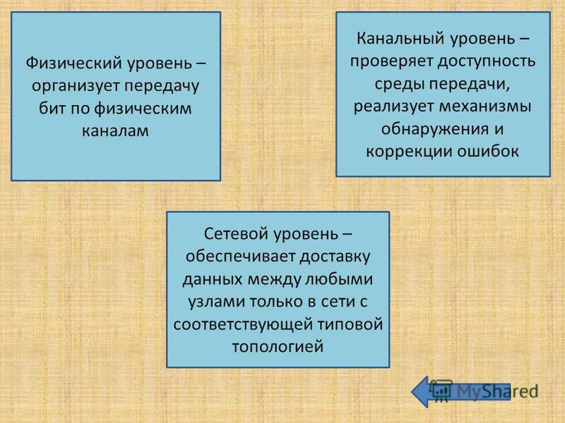 Физический уровень – организует передачу бит по физическим каналам Сетевой уровень – обеспечивает доставку данных между любыми узлами только в сети с соответствующей типовой топологией Канальный уровень – проверяет доступность среды передачи, реализу