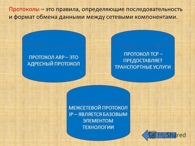 Протоколы – это правила, определяющие последовательность и формат обмена данными между сетевыми компонентами. ПРОТОКОЛ ARP – ЭТО АДРЕСНЫЙ ПРОТОКОЛ МЕЖСЕТЕВОЙ ПРОТОКОЛ IP – ЯВЛЯЕТСЯ БАЗОВЫМ ЭЛЕМЕНТОМ ТЕХНОЛОГИИ ПРОТОКОЛ TCP – ПРЕДОСТАВЛЯЕТ ТРАНСПОРТНЫ
