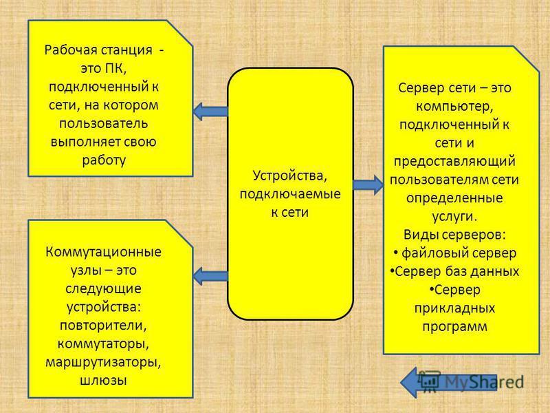 Устройства, подключаемые к сети Рабочая станция - это ПК, подключенный к сети, на котором пользователь выполняет свою работу Коммутационные узлы – это следующие устройства: повторители, коммутаторы, маршрутизаторы, шлюзы Сервер сети – это компьютер,