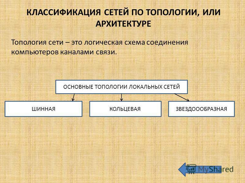 КЛАССИФИКАЦИЯ СЕТЕЙ ПО ТОПОЛОГИИ, ИЛИ АРХИТЕКТУРЕ Топология сети – это логическая схема соединения компьютеров каналами связи. ОСНОВНЫЕ ТОПОЛОГИИ ЛОКАЛЬНЫХ СЕТЕЙ ШИННАЯКОЛЬЦЕВАЯЗВЕЗДОООБРАЗНАЯ