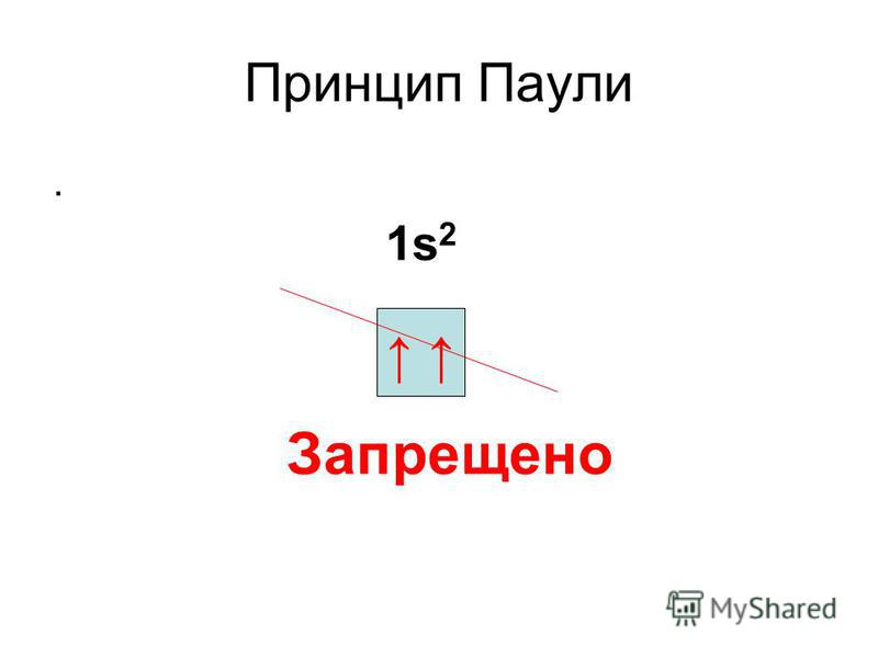 Принцип Паули. Запрещено 1s2 1s2