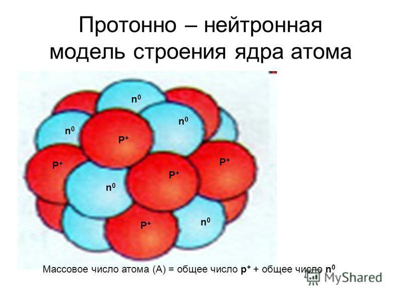 Протонно – нейтронная модель строения ядра атома Р+Р+ Р+Р+ Р+Р+ Р+Р+ Р+Р+ n0n0 n0n0 n0n0 n0n0 n0n0 Массовое число атома (А) = общее число р + + общее число n 0