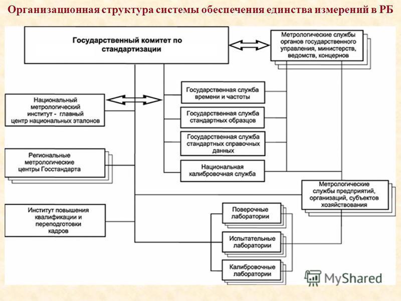 Организационная структура системы обеспечения единства измерений в РБ
