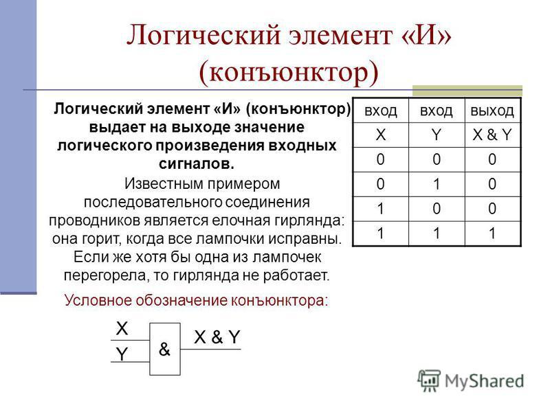 Логический элемент «И» (конъюнктор) Логический элемент «И» (конъюнктор) выдает на выходе значение логического произведения входных сигналов. вход выход XY X & Y 000 010 100 111 & X Y Известным примером последовательного соединения проводников являетс