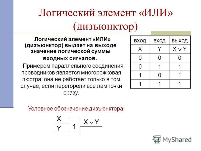 Логический элемент «ИЛИ» (дизъюнктор) Логический элемент «ИЛИ» (дизъюнктор) выдает на выходе значение логической суммы входных сигналов. вход выход XY X Y 000 011 101 111 1 X Y Примером параллельного соединения проводников является многорожковая люст