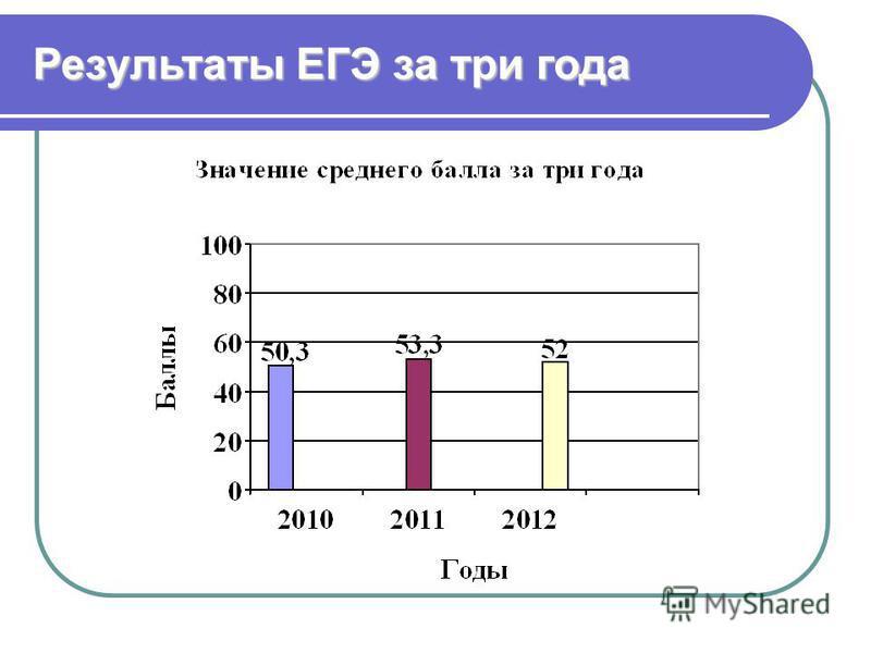 Результаты ЕГЭ за три года